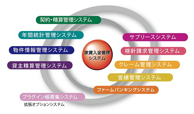 賃貸業務システムフロー