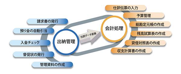 分譲マンション管理業務システムフロー