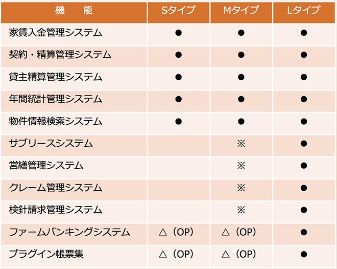 タウンネットタイプ別機能一覧表