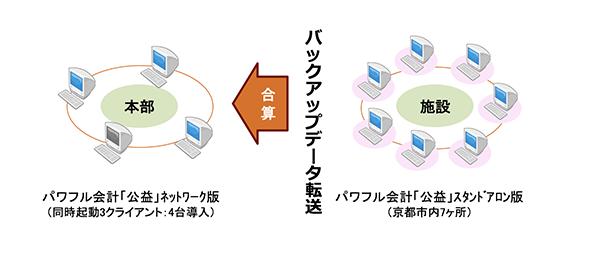 パワフル会計「公益」システム運用イメージ