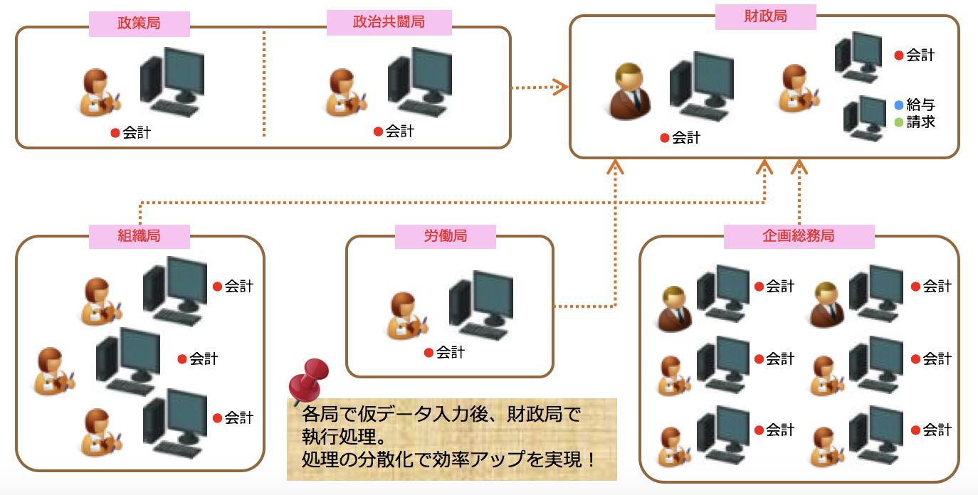 パワフル会計「組合」システム運用イメージ