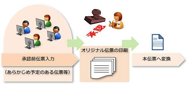 オリジナル伝票発行システム運用イメージ