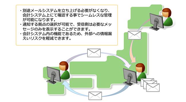 「メッセージシステム」システム運用イメージ