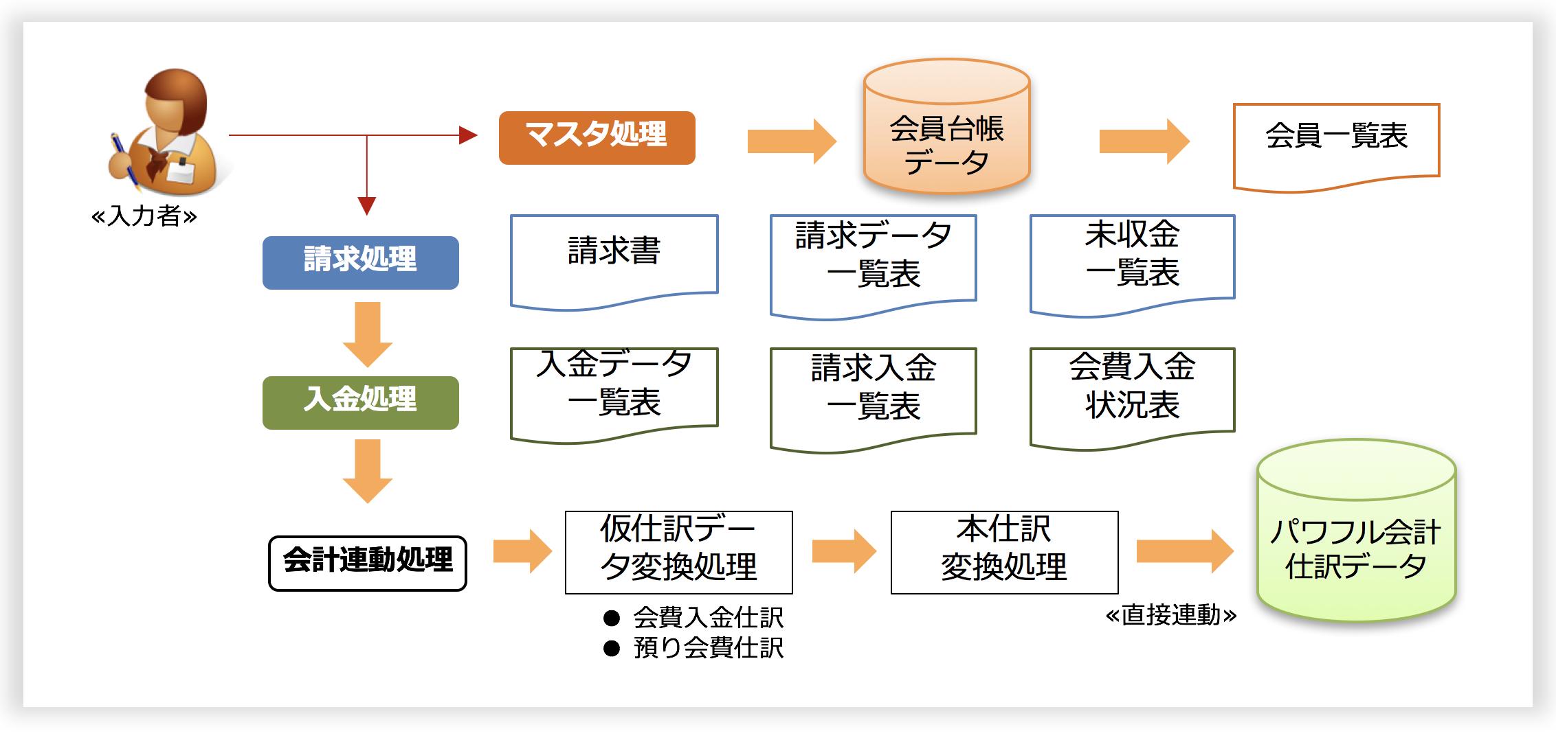 「会員管理システム」システム運用イメージ