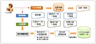 オリジナル「オリジナル会員管理システム」システム運用イメージ