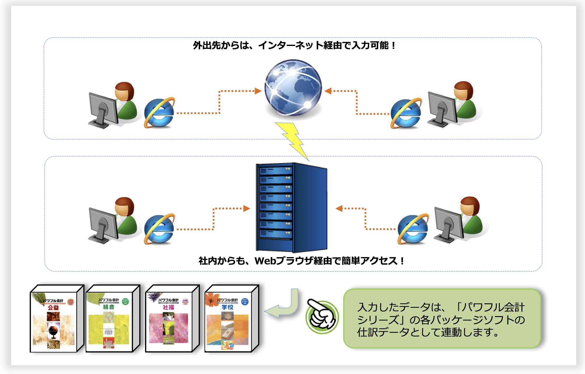 「旅費精算管理システム」システム運用イメージ