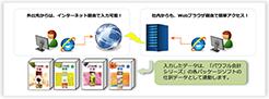 旅費精算管理システム運用イメージ