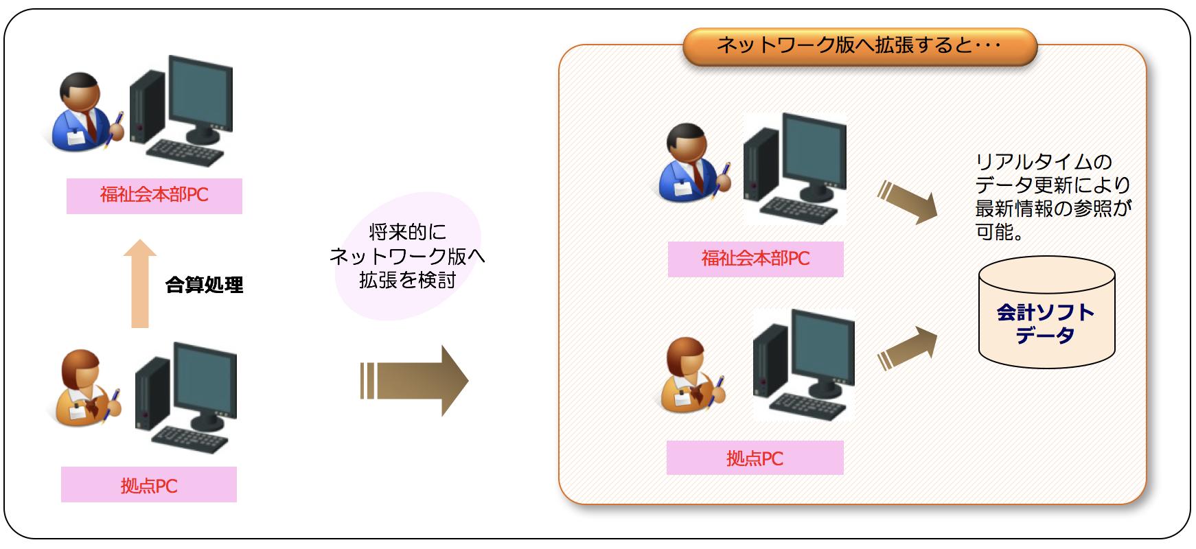 パワフル会計「社福」システム運用イメージ